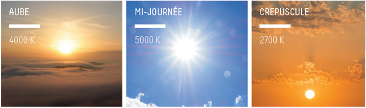 photo de trois température de couleur et intensité du soleil pour illustrer le cycle circadien